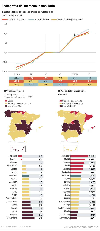 mercado inmobilirio españa