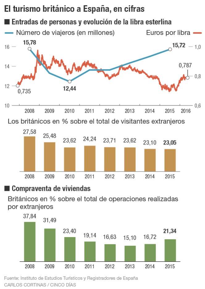 Turismo y vivienda en España Brexit
